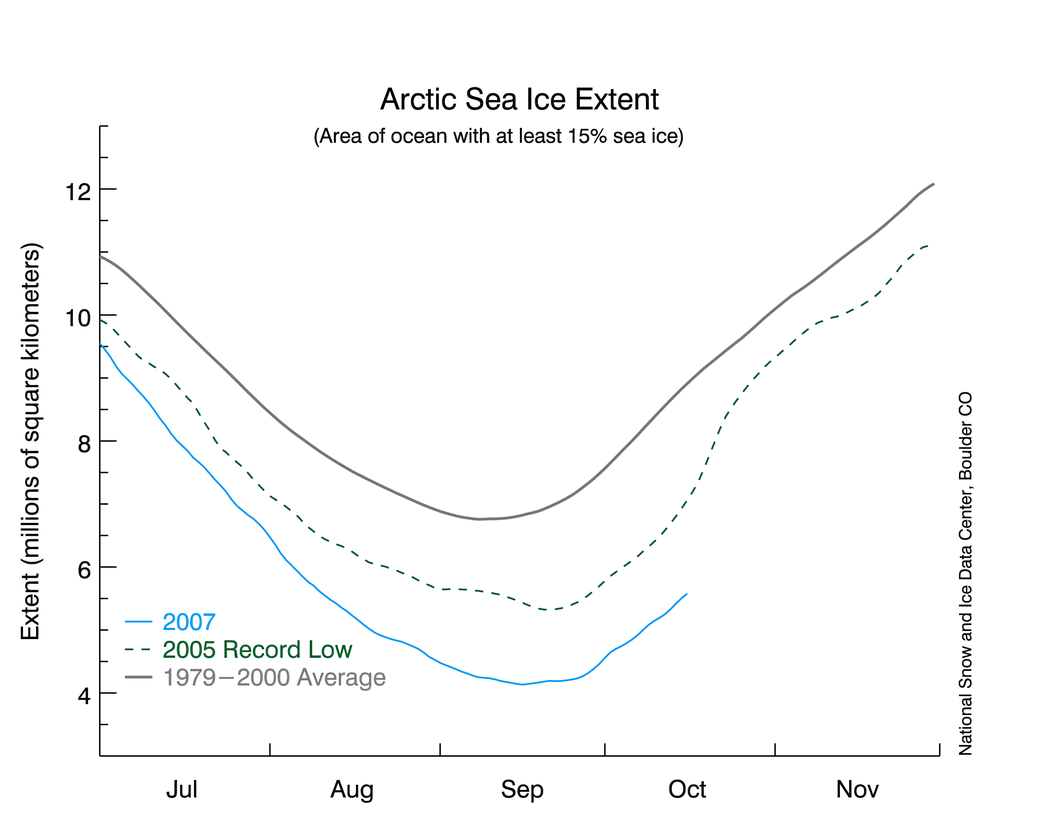 Sea ice - lowest ever measured (oct 2007)
