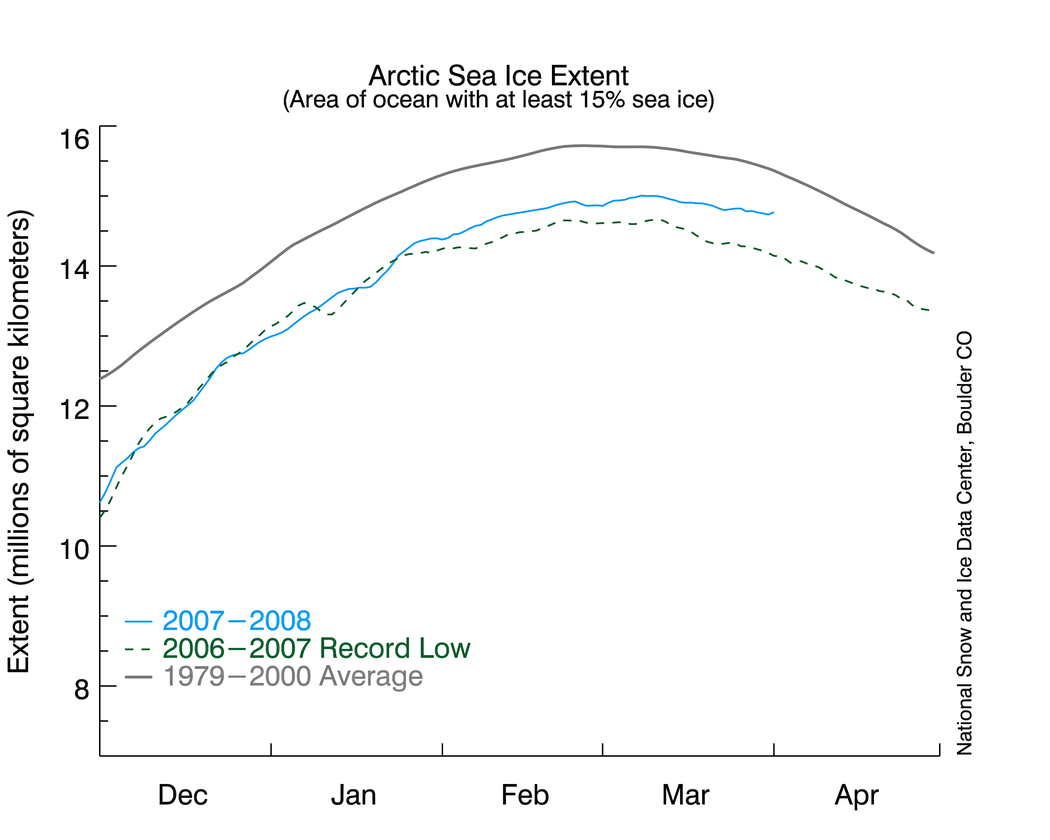 Sea ice - lowest ever measured (apr 2008)