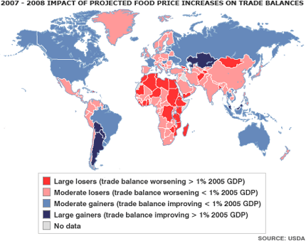 Food price impact on Trade Balances